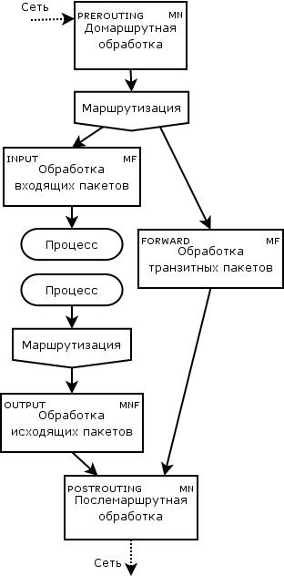 Iptables руководство на русском языке - фото 11